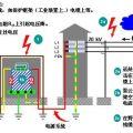 郑州机房防雷工程 郑州雷圣机房防雷设计方案 河南机房防雷
