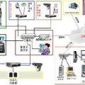 视频联网报警、小区联网报警平台功能